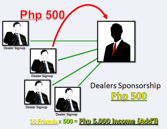 Receive Php500 for every LoadCentral Sub-Dealer that you sponsor
