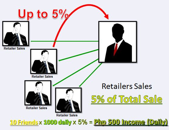 Earn up to 5% commission on every LoadCentral retailer's sale