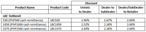 LBC Txt Remit Product Codes and Discount Structure