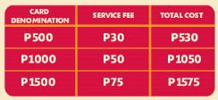 LBC Txt Remit service fee