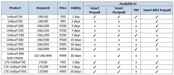 2af6da16f9 Smart   TNT   SmartBRO UNLISURF packages